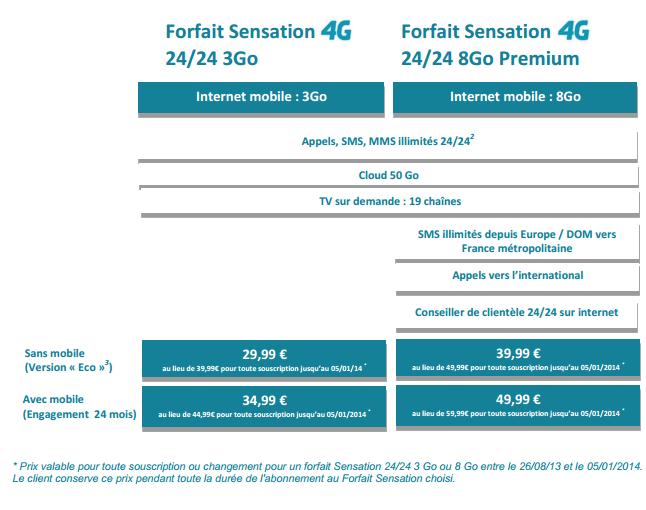 Bouygues Telecom annonce ses nouveaux forfaits sensation 4G Sensat10