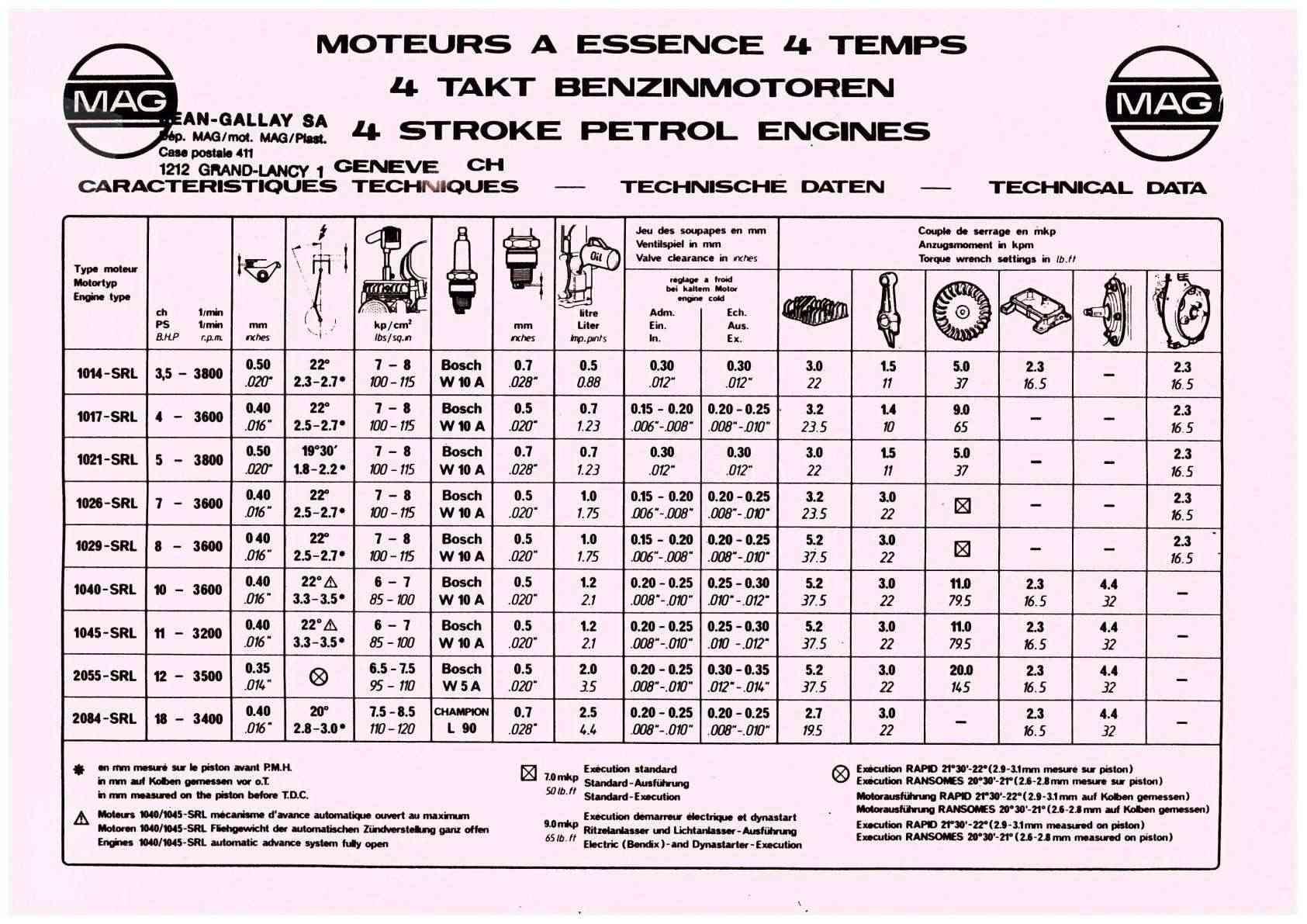 Notices Motoculture: Agria, Bernard, Bouyer, Ferrari, Goldoni, Honda, Kubota, Lombardini, Motostandard, Staub, Wolf ... Uw1114