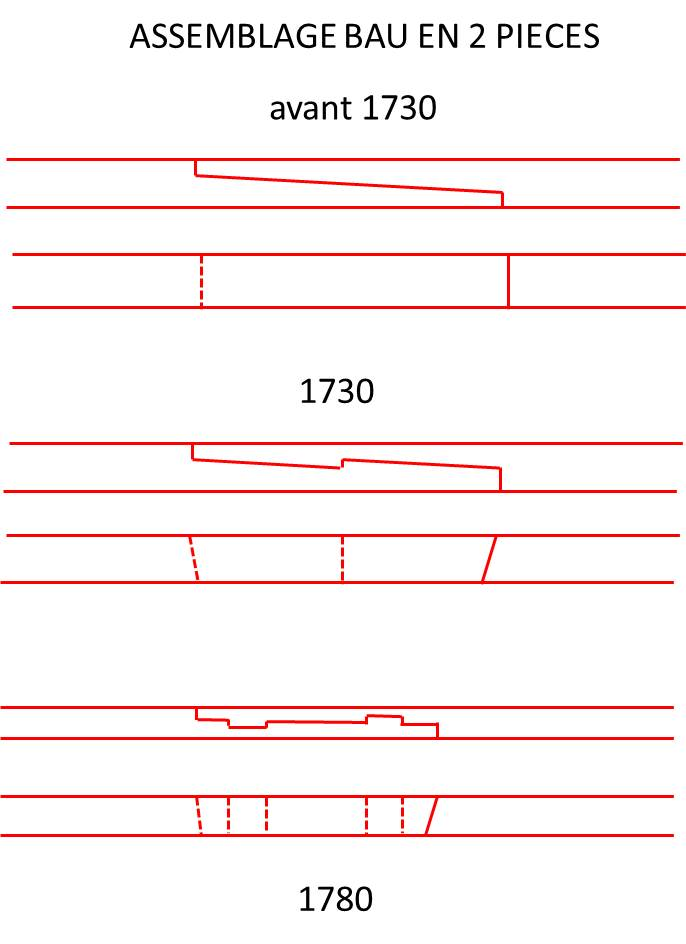 Essais sur la forme des baux  composés de 2 pièces Bau_2_10