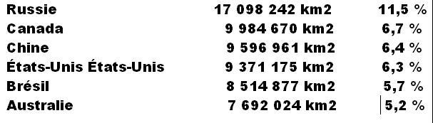 Cinq pays accupe 42°/° de la superficie du globe terrestre Mimoun25