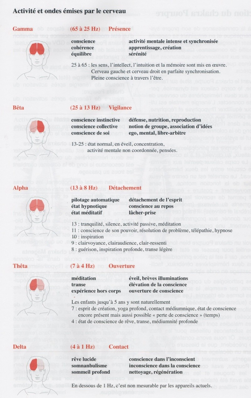 Etats modifiés de conscience en fréquence en Hertz Atat_m11