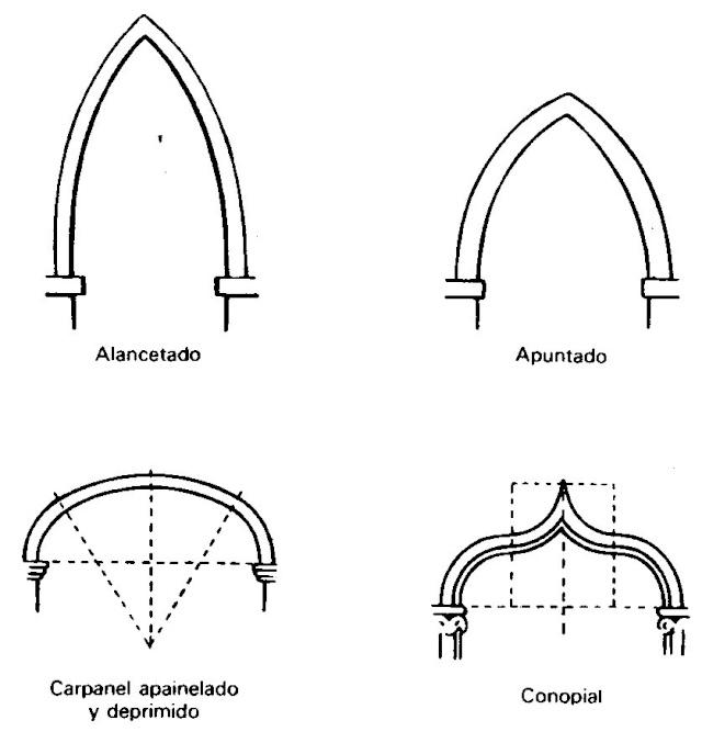 14. Arte gótico [en construcción] Arcos410