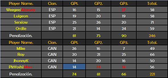 [W7] ESP 246 - 221 CAN Vs_can11