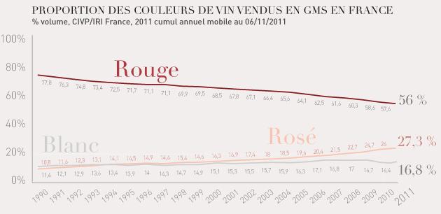 Le rosé poursuit sur sa lancée Graph310