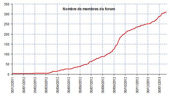Articles presse et internet sur la Zoé - Page 2 Graphe10