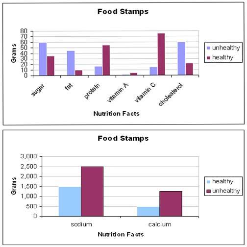 Assignment 11: Excel Part II (Food Stamp Challenge) due April 19 Foodst11