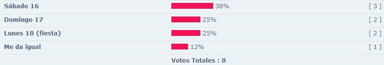 Primera salida. Iniciacion en La Pedriza. Votaci11