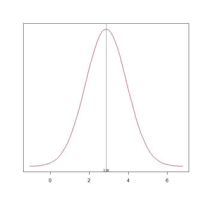 histograme d'un échantillon et courbe de distribution normal Courbe10