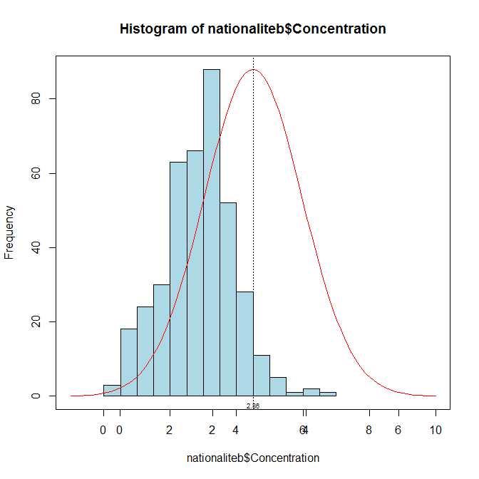 histograme d'un échantillon et courbe de distribution normal Courbe11