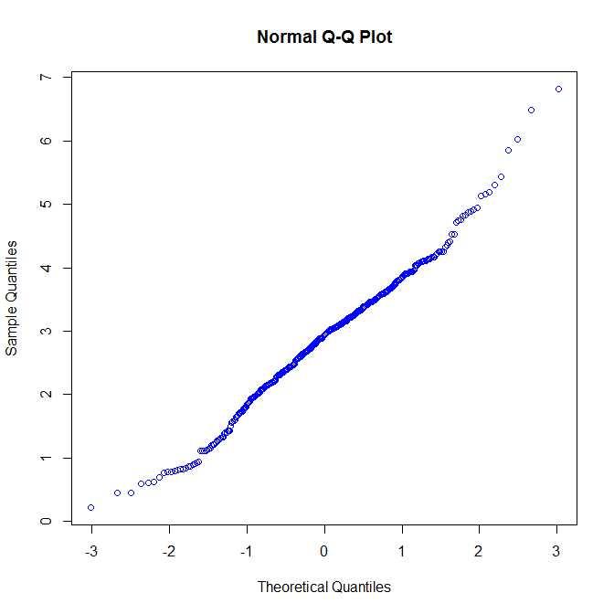 histograme d'un échantillon et courbe de distribution normal Qqplot10
