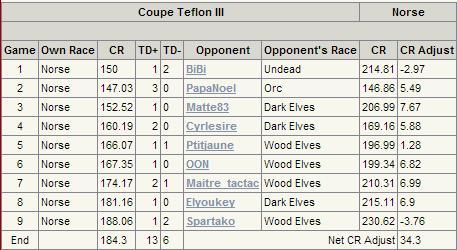 Coupe TEFLON III, 31 Août 1er Septembre 2013, Rumilly (74) Coupe_10