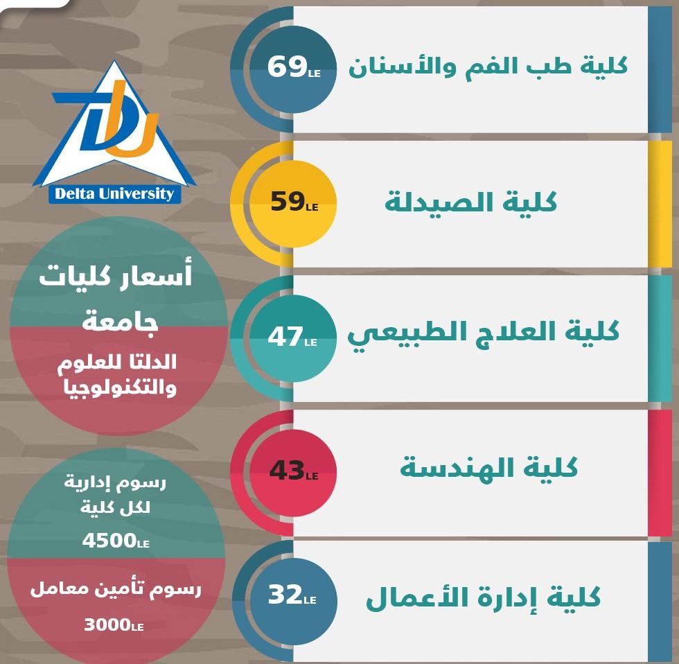 مصروفات كليات جامعة الدلتا للعلوم والتكنولوجيا 2019 تنسيق كليات جامعة الدلتا 4fd7c610