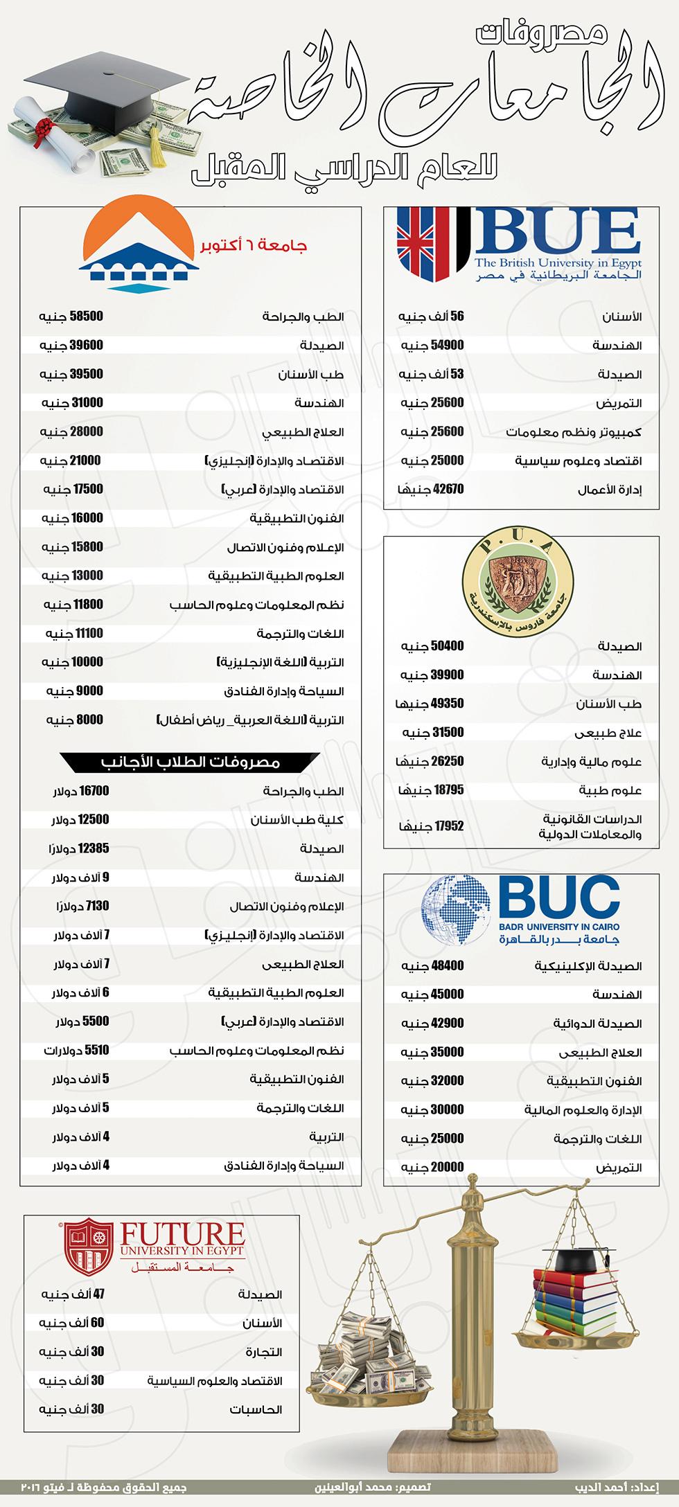 مصروفات الجامعات الخاصة للعام الدراسي 2020/2021 - مصروفات كليات الطب والهندسة والصيدلة بالجامعات الخاصة Aiao_a10