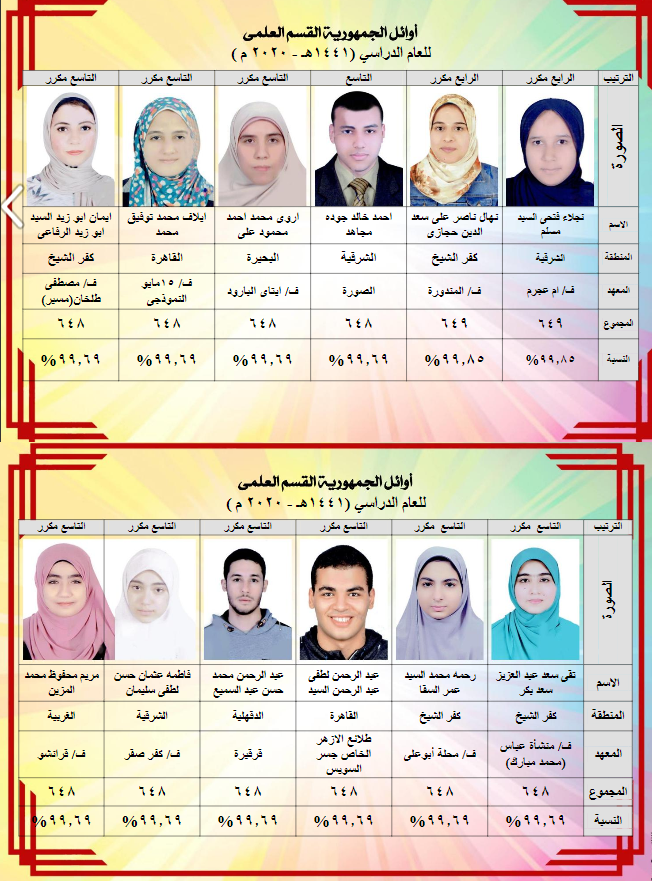 اوائل طلاب الثانوية الازهرية 2021 اسماء وصور اوائل الثانوية الازهرية للعام الدراسي 2021 Aiia210