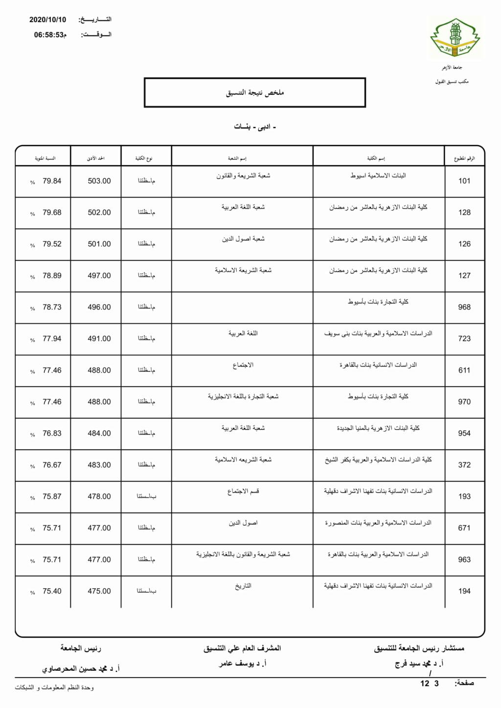 تنسيق الازهرية الثانوية 2021 أدبي بنات Limita12