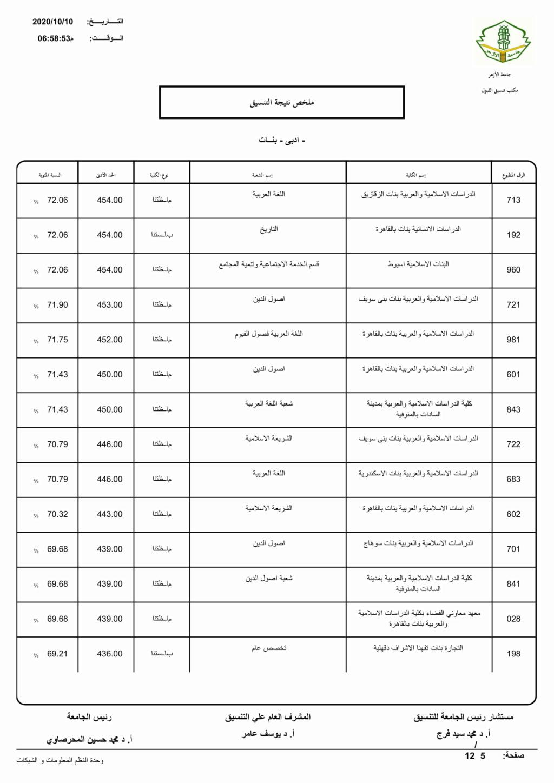 تنسيق الازهرية الثانوية 2021 أدبي بنات Limita14