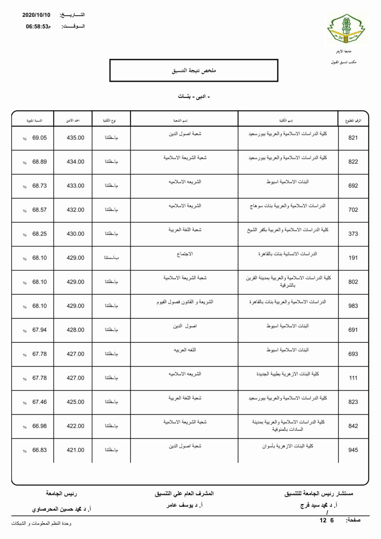 تنسيق الازهرية الثانوية 2021 أدبي بنات Limita15