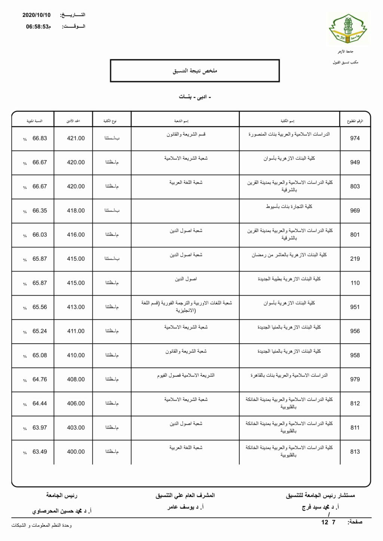 تنسيق الازهرية الثانوية 2021 أدبي بنات Limita16