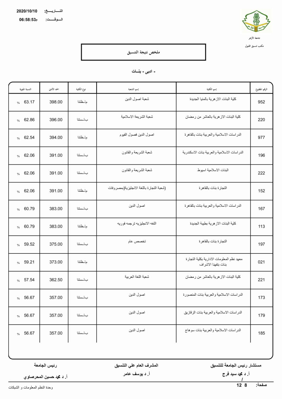 تنسيق الازهرية الثانوية 2021 أدبي بنات Limita17