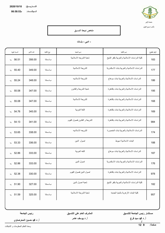 تنسيق الازهرية الثانوية 2021 أدبي بنات Limita18