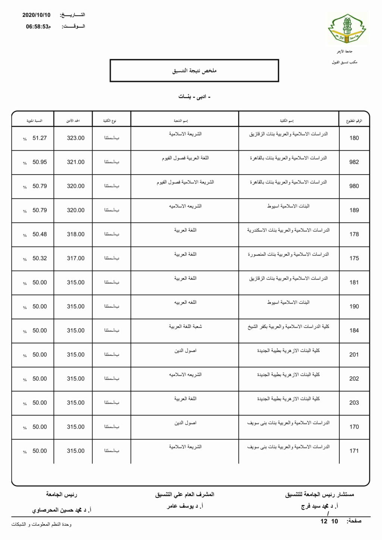 تنسيق الازهرية الثانوية 2021 أدبي بنات Limita23