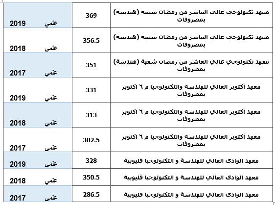 تنسيق المعاهد الهندسية الخاصة 2020 فى مصر باقل مصروفات للدراسة Untitl12