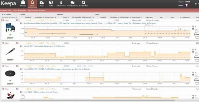 Achat Amazon: surveillance des prix Keepa.com Captur13