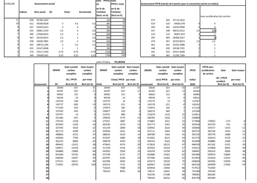 PPCR et élections professionnelles Ppcr11