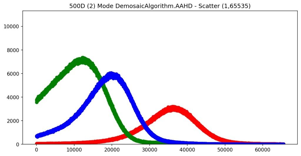 Modifications d'un 550D 500d_210