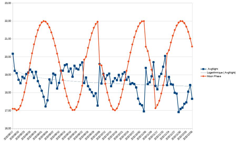 LPMD V6 Analys11