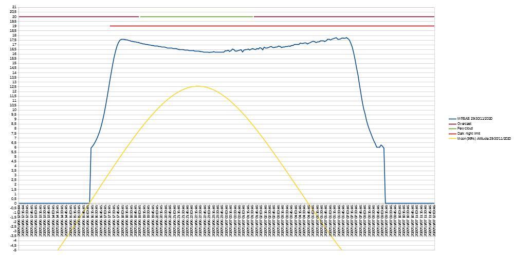 Base de donnée Pollution Lumineuse Befern14