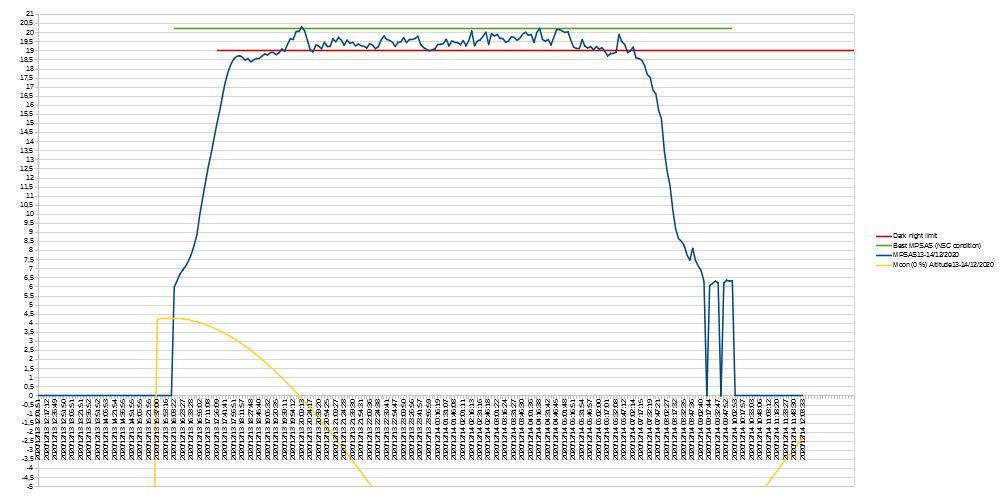 Base de donnée Pollution Lumineuse Befern16