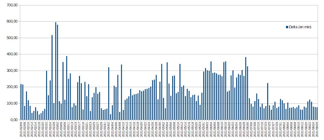 Statistiques sur Fernelmont... Influe10
