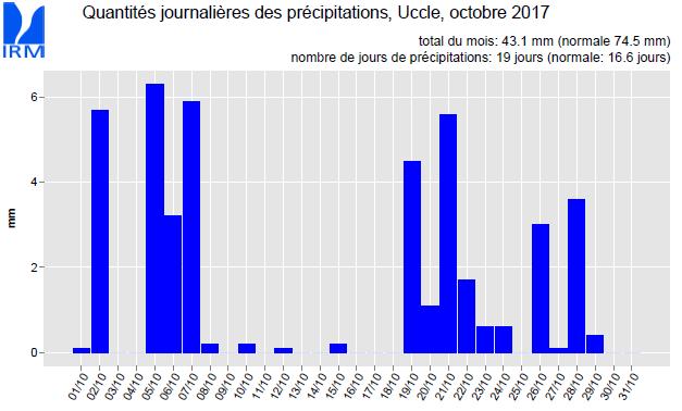 Couverture nuageuse, statistiques Belges!  Irm_oc10