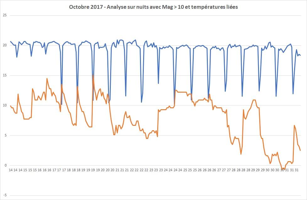 Couverture nuageuse, statistiques Belges!  Octobr10