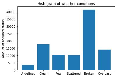 Statistiques sur Fernelmont... Wheath10