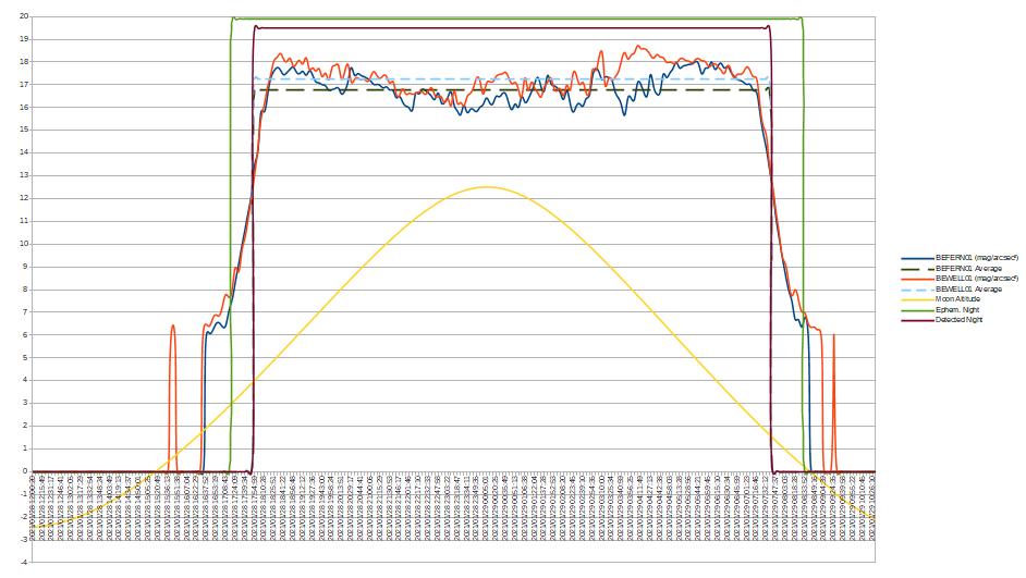 Base de donnée Pollution Lumineuse Worse_11
