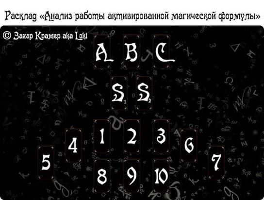 Анализ работы активированной магической формулы 65263710