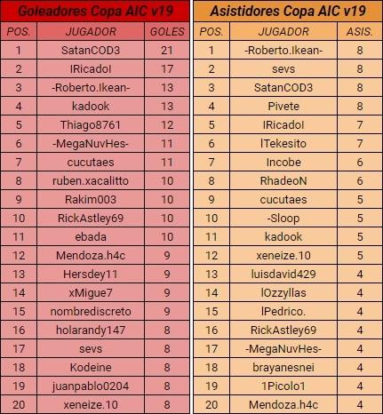 [AIC] Resumen Liga, Copa, Copa Community #2 Gol10