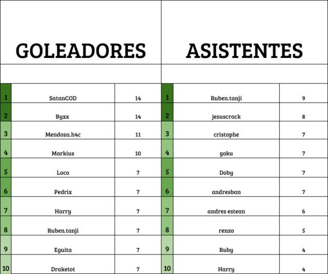 [AIC] Resumen de J1-J3 l AyC Periodico l Horarios 4tos & Semifinal Golasi10