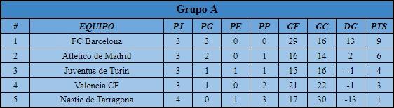 [AIC] Resumen Liga, Copa, Copa Community #2 Grupo_10
