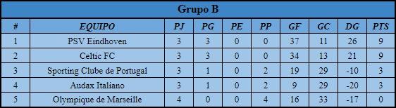 [AIC] Resumen Liga, Copa, Copa Community #2 Grupo_11