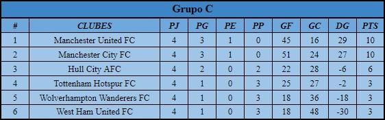 [AIC] Resumen Liga, Copa, Copa Community #2 Grupo_12