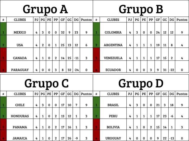 [AIC] Resumen de J1-J3 l AyC Periodico l Horarios 4tos & Semifinal Grupos10
