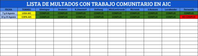 [AIC] Resumen Liga, Copa, Copa Community #2 Regist10
