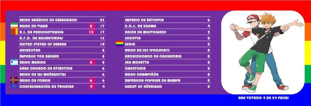 [RESULTADOS] EURO · COUNTRY · 65   RESULTADOS 5_ludi10