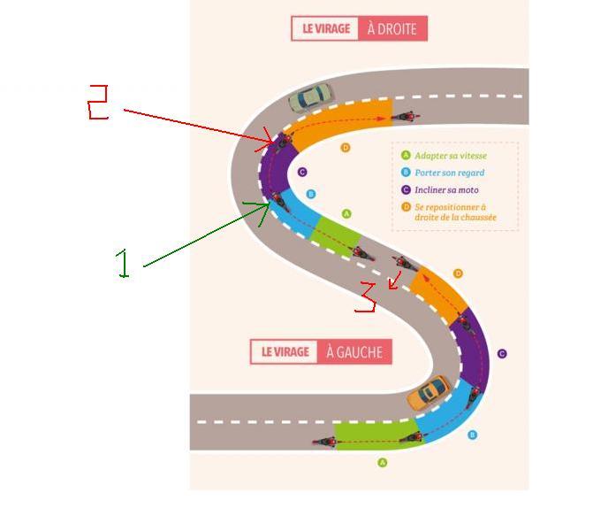 Nouveau permis: apprentissage de la notion de trajectoire de sécurité. Votre avis? Infogr10
