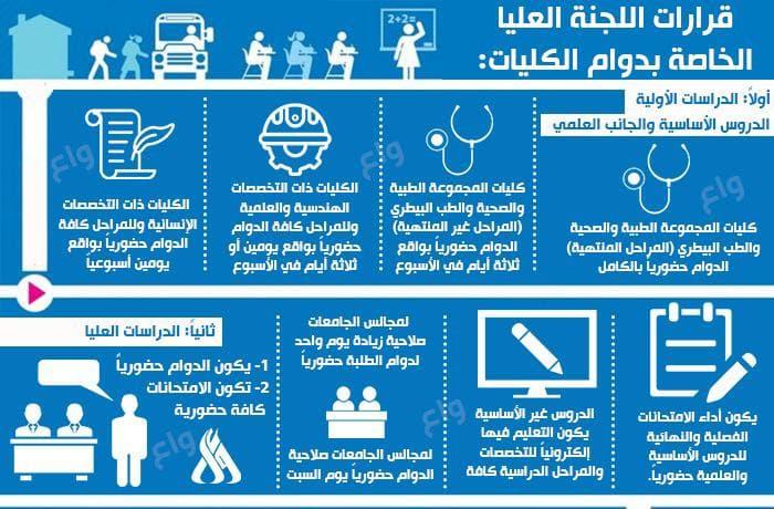 اللجنة العليا للصحة والسلامة الوطنية تقرر عدة قرارات ترتبط دوام الجامعات Photo_10