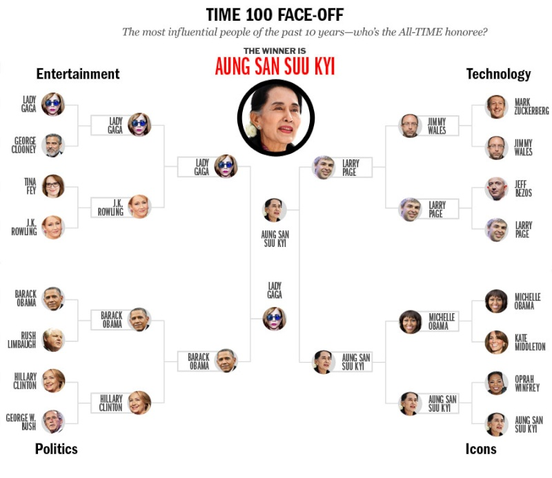Lady Gaga beats George Clooney et al to Time Magazine's Most Influential Title Time_m10