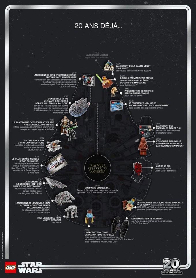LEGO STAR WARS - 20 années de passion ! Starwa10